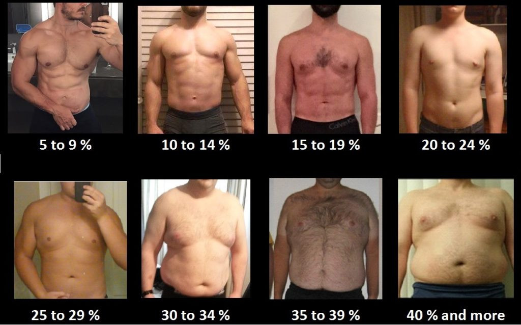 The visual body fat percentage of men.