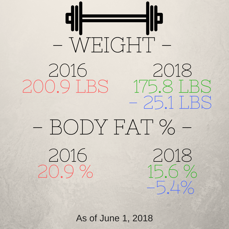 2 Year Fitness Update Results 2016-2018